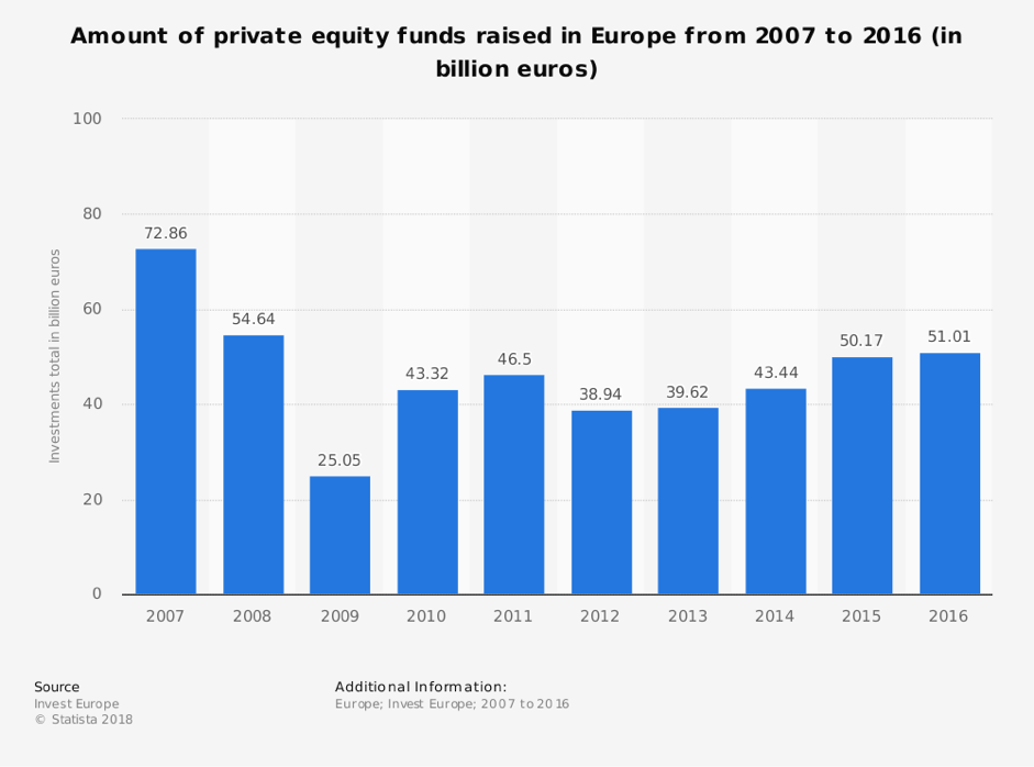 Private Equity - Options Group Germany